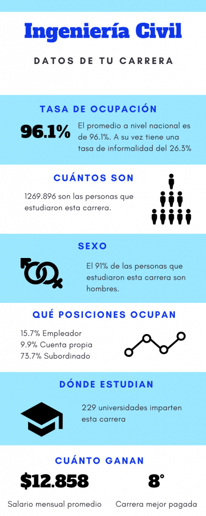 Datos sobre Ingeniería Civil