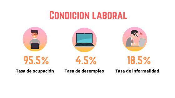 Condicion laboral