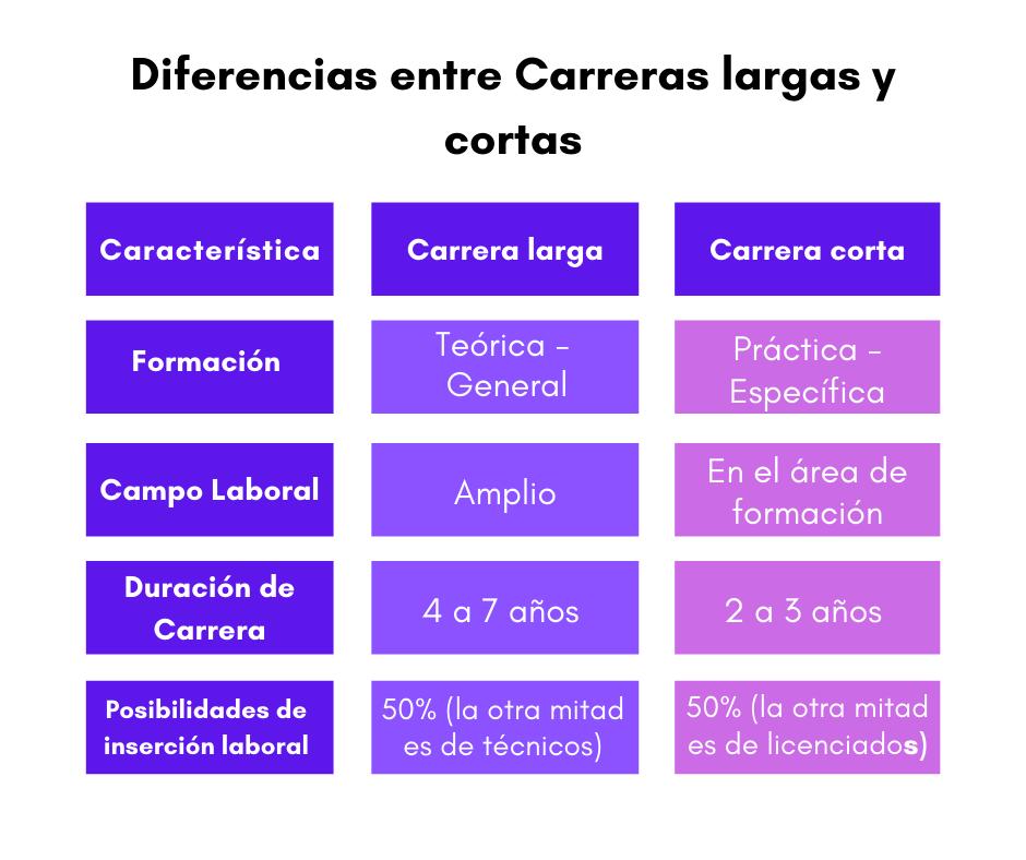 Diferencias entre Carreras largas y cortas